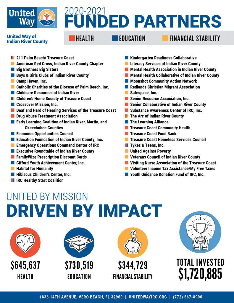 Fund Partners